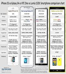 S4 Vs Htc One Vs Lumia 1520 Smartphone Comparison Chart