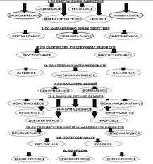 Реферат Нормативно правовое регулирование системы исполнительной  Характер и объем межведомственного взаимодействия во многом определяются условиями организации деятельности органов исполнительной власти