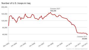 Chart U S Troop Levels In Iraq Cnn