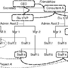 Organization Chart With Management And Friendship Links