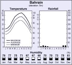 Bahrain Temperature Chart Bahrain Weather And Temperature Bahrain Weather Forecast