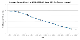 Cancer Psa Chart Psa Levels And Prostate Cancer Chart Thelifeisdream
