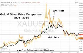 Gold Silver Charts Canada Best Picture Of Chart Anyimage Org