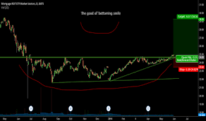Mort Stock Price And Chart Amex Mort Tradingview