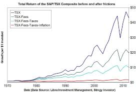 Tsx Annual Returns Chart Stingy Investor 3 Villains Can Steal Your Retirement Dreams