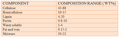 Chemical Composition Of Sisal Fiber Physical Chemical