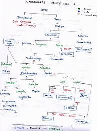 Mahabharata Family Tree Chart Pdf In Hindi Family Tree Of The Kuru Dynasty Wordzz