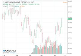 Currency Futures The Following Chart Shows The P Chegg Com