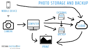 Video Editing Workflow Chart The Essential Workflow To Backup Your Photos Videos And Digital Life
