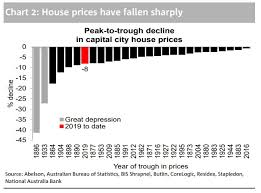 The Charts That Prove Australias House Price Downturn