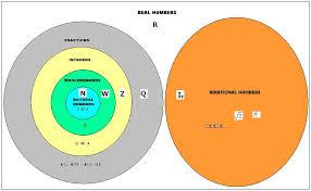 Real Numbers Venn Diagram 1 6 Real Numbers