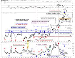 Ratio Combo Charts Hidden Clues To The Gold Market Puzzle