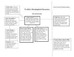 To Kill A Mockingbird Character Chart To Kill A Mockingbird Characters