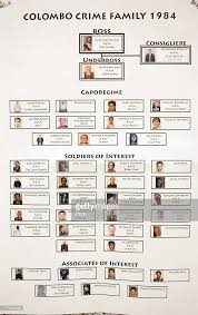 Crime Family Chart Organized Crime Flow Charts Of The Colombo Crime Family In