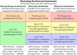 Real Estate Commission Chart Bloodhoundblog Com Divorcing The Real Estate Commissions