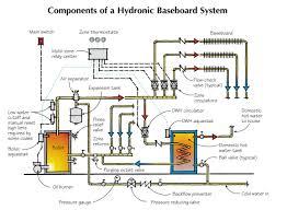 Hydronic Baseboard Basics Jlc Online