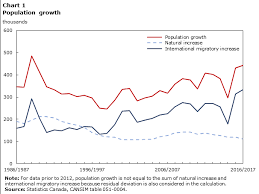 Canada Population Growth Chart Population Canada At A Glance 2018