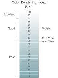 Assembly Chart For A Table Lamp Color Rendering Index What Is Cri Lighting Cri