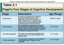Piaget S Stages Of Cognitive Development Chart Ageless Jean Piaget Chart 2019