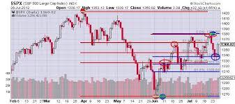 The Keystone Speculator Spx Daily Chart Fibonacci Retracements