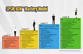 body of knowledge spsm bok next level purchasing association the spsm bok mastery model framework infographic
