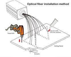 fibre optic starlit ceiling light kit