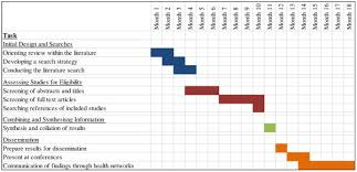 Gantt Chart Depicting The Expected Time Frame For The