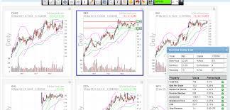 Best Stock Screener Technical Analysis Metatrader India