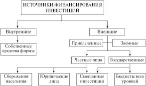 Методы формы и источники финансирования инвестиций Реферат Методы формы и источники финансирования инвестиций