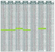 Nfl Draft Point Chart 2019 Nfl Draft Mock Wars Tedisode 8 0 The Last Mock