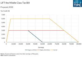 Do We Really Need A Second Earned Income Tax Credit