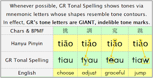 Each letter of the alphabet has a target word to increase understandability in spelling. What Is The Pinyin Like Phonetic System People In Taiwan Use Called Quora