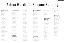 Resume Power Phrases Delectable Power Words For Resume Letsdeliverco