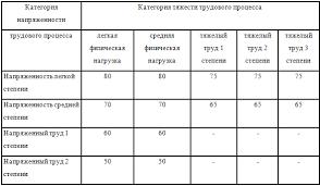 Условия труда на производстве их классификация и нормирование  Таблица 1 Предельно допустимые уровни звука и эквивалентные уровни звука на рабочих местах для трудовой деятельности разных категорий тяжести и