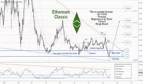Ethereum Classic Value Chart Etcusd Ethereum Classic Price Chart Tradingview India