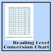 Reading Level Conversion Chart The Curriculum Corner 123
