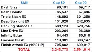 infinity 692 9i. berdasarkan data di atas, dps gladiator pada cap 90 dapat meningkat sebesar 16%. infinity 692 9i i
