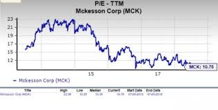 Should Value Investors Consider Mckesson Mck Stock Now