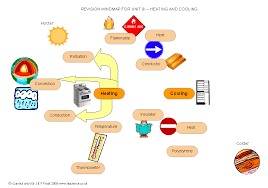 NTScience - Science Worksheet Resources - Science Mind Maps