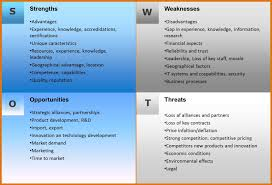 strengths and weaknesses examples examples of strengths and weaknesses interview ideal vistalist co