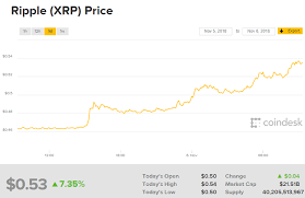 Ripple Exchange Chart Update Ripple Xrp Leaps Higher As Bitcoin Falls Again