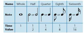 Image result for fractions and music
