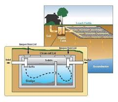 similiar septic tank plumbing diagram keywords diagram water circuit and schematic wiring diagrams for you stored acircmiddot together septic tank