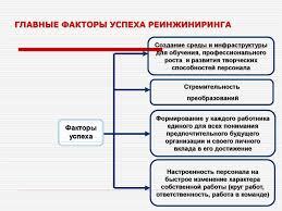 процессами и управление по результатам Курсовая процессами и управление по результатам
