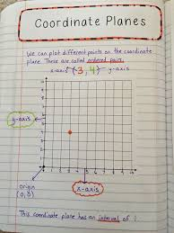 Coordinate Planes - Interactive Notes | Fifth Grade Inspiration ...