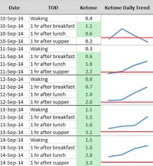 It Really Is In Your Blood Glucose To Ketone Ratios