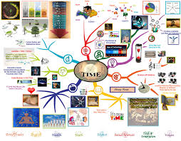 teaching everything in the context of time time mindmap time lesson plan one