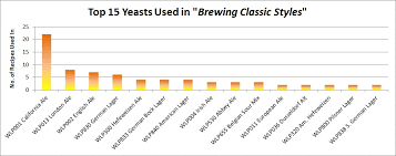 Yeast Strains Used In Brewing Classic Styles