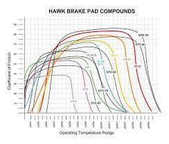 Brake Pad Cross Reference Chart Brake Pads Techwiki