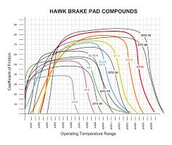 Brake Pads Techwiki